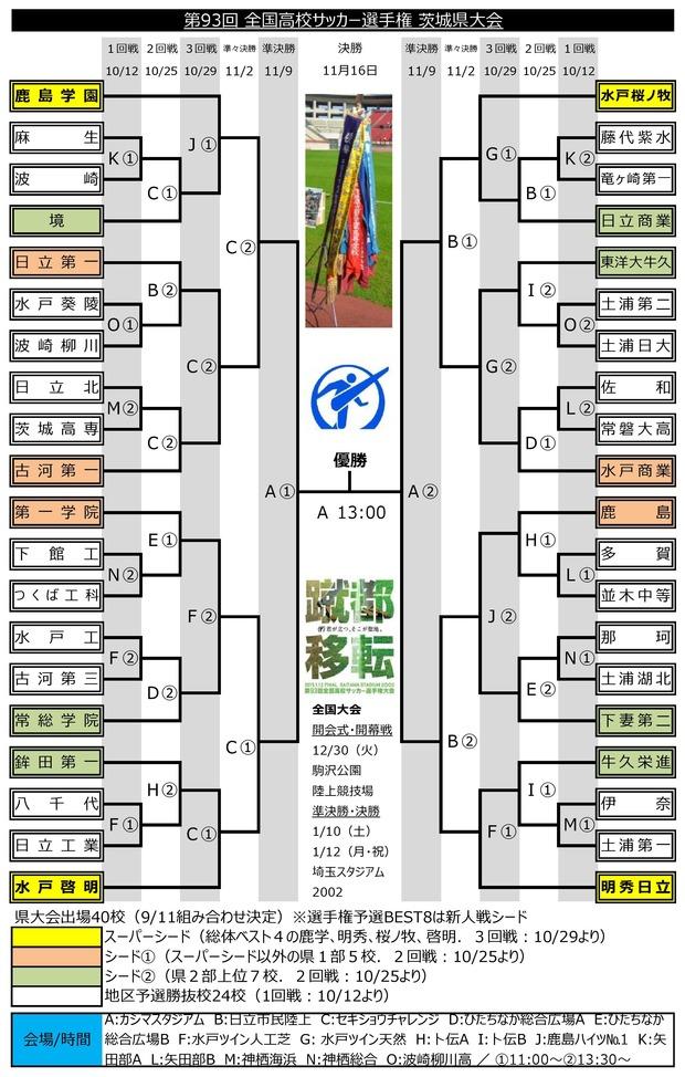 第93回 茨城県予選 組み合わせ