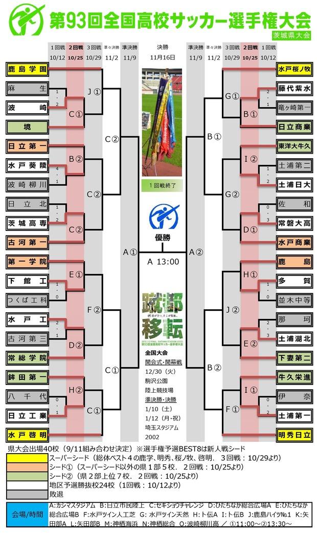 第93回 茨城県予選 1回戦終了0001