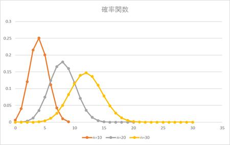 2項分布(確率関数-p0.4)-1