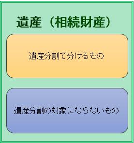 遺産(遺産分割をする・しない)