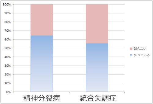 病名認知度のグラフ