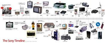 ソニーの歴史
