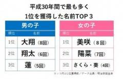 平成の子供の名前で人気 首位獲得最多は「大翔」と「美咲」