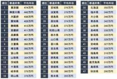 「年収が高い都道府県ランキング」1位は「東京」、3位「大阪」