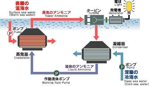 発電 海洋 温度 差