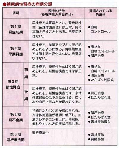 糖尿病性腎症の病気分類