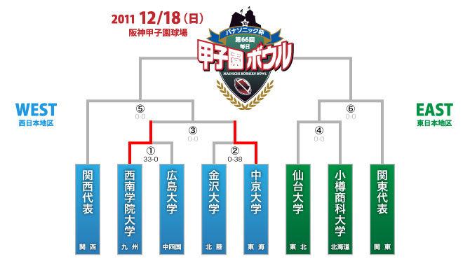 tournament2011