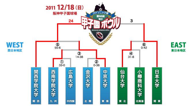 tournament2011[1]