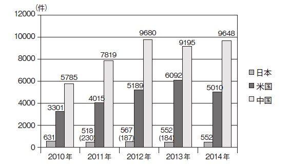 特許権訴訟件数