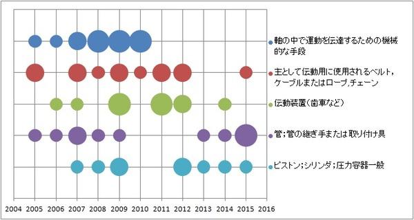 パテントマップ4