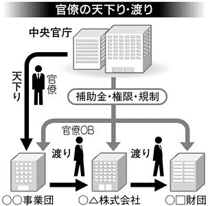 amakudari_image