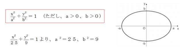 楕円の方程式
