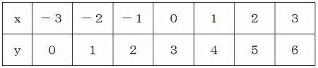 数学の公式 裏技