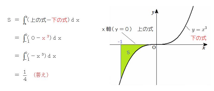 積分 面積 計算