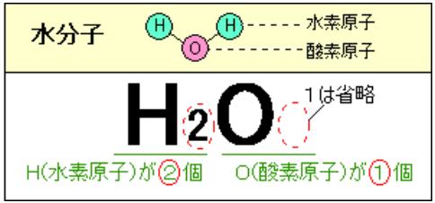 化学式一覧