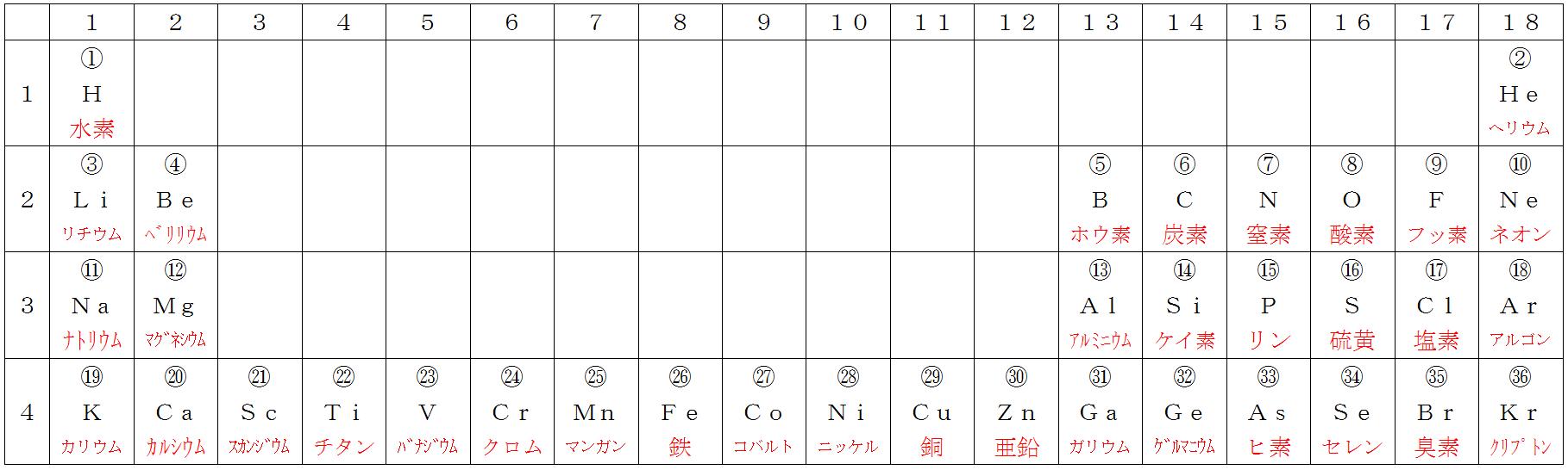 エロ い 元素 記号 の 覚え 方