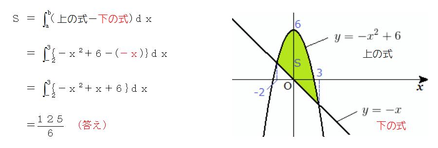 積分 面積