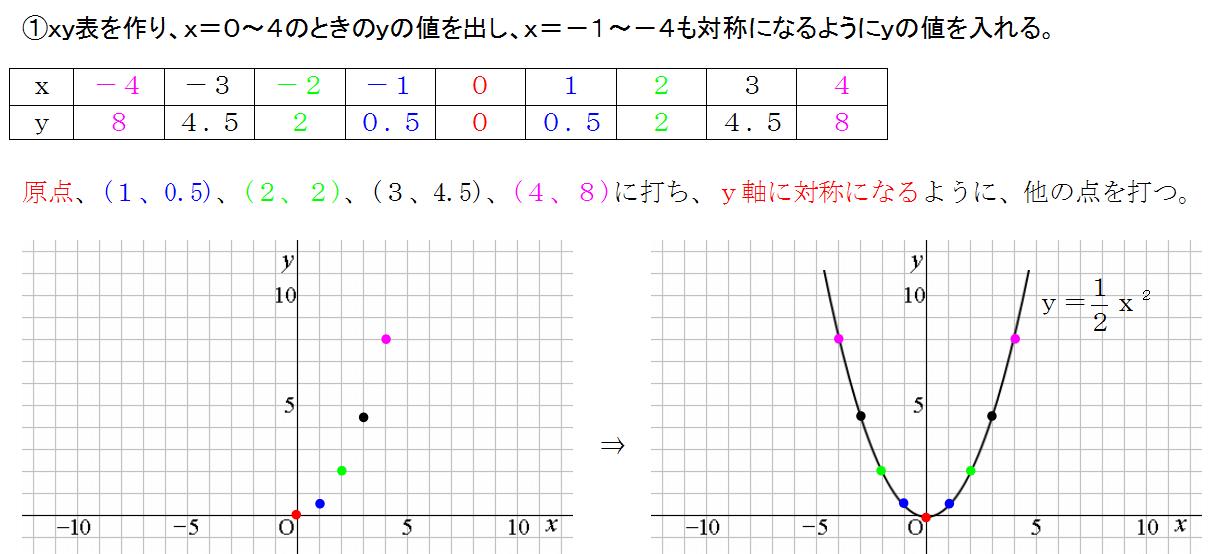 二次関数のグラフ、数学