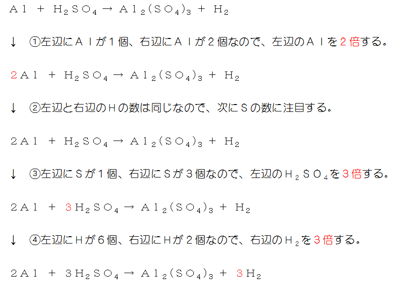 未定係数法