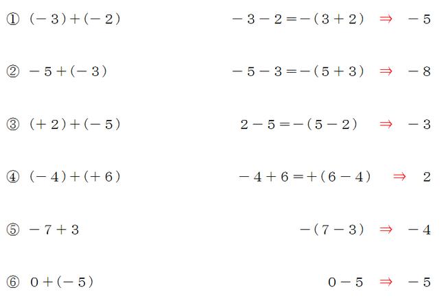 正負の数の加法