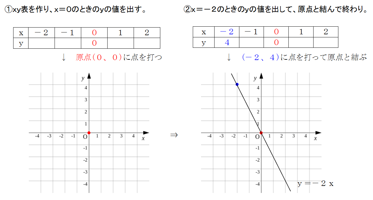 グラフ 書き方