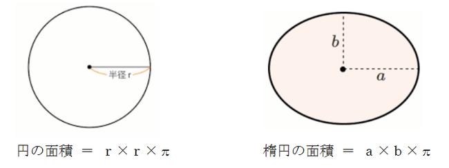 楕円の面積の公式
