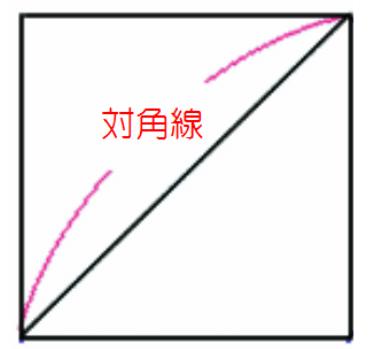 正方形の対角線