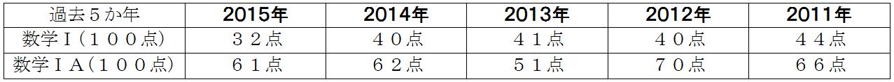 センター試験 平均点 数学ⅠA