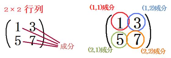 行列と計算
