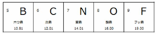 化学の原子量の計算