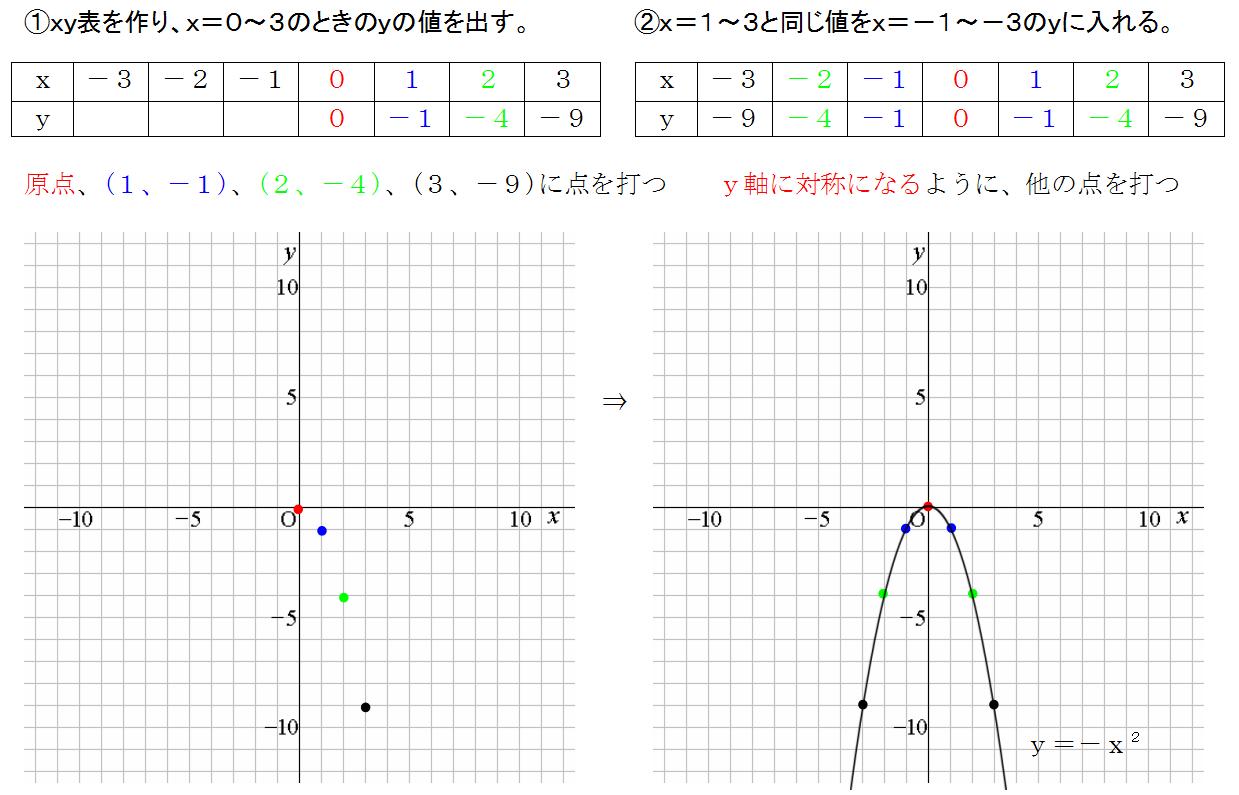 二次関数 グラフ