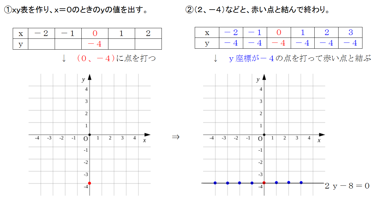 y=aのグラフの書き方