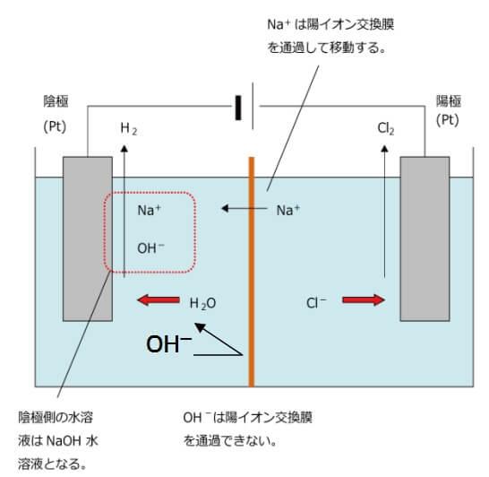 水酸化ナトリウム 作り方