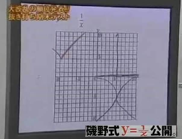 数学のグラフ