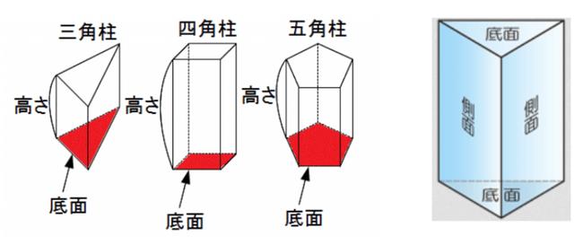 角柱の表面積