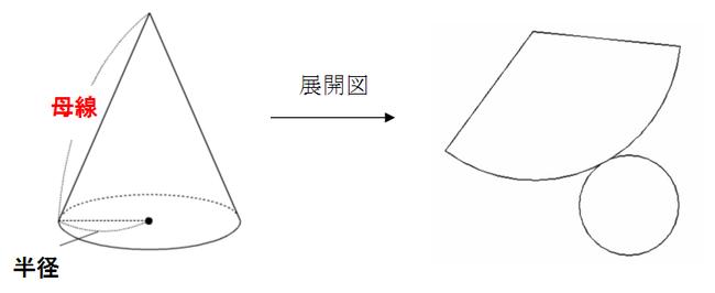 表面積 円錐 方 求め の の