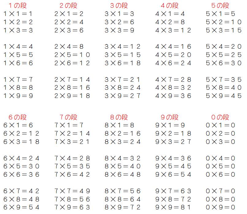 九九の計算問題