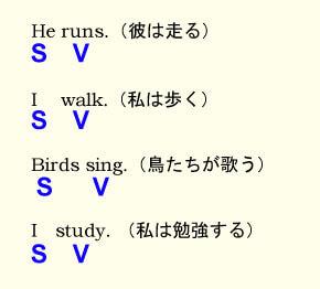 英単語、主語