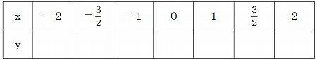 数学の公式 グラフ裏技