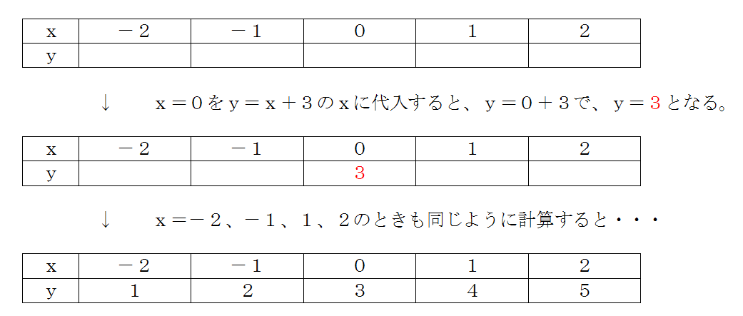 数学 グラフ