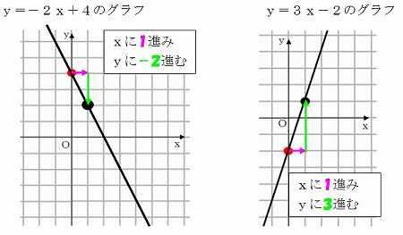 数学 中学 裏技