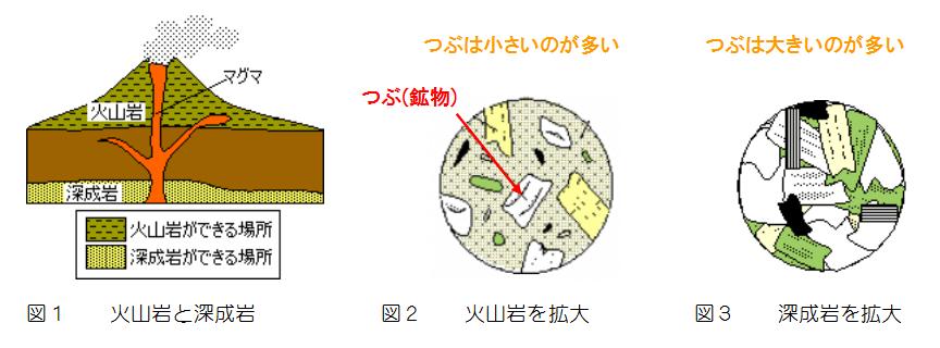 火成岩の種類