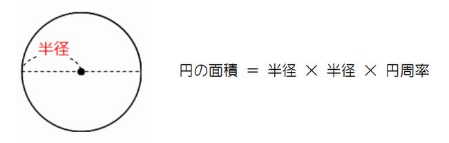 円の面積の公式