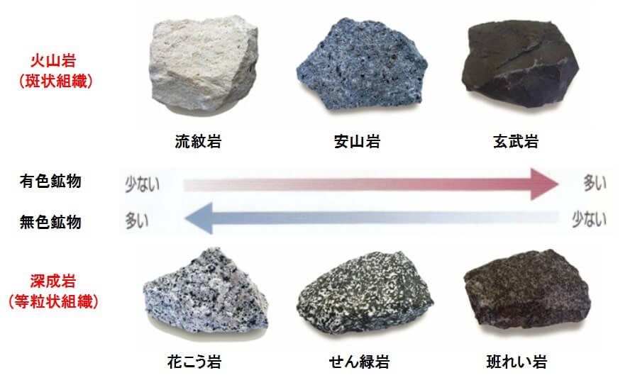 火山岩 深成岩