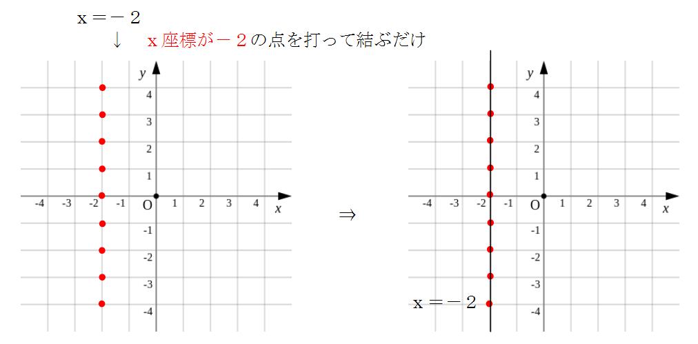x=aのグラフの書き方