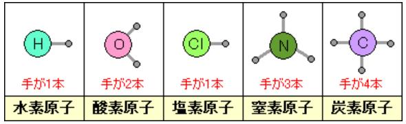 方 の 原子 記号 覚え