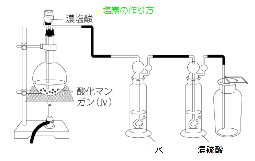 塩素 作り方