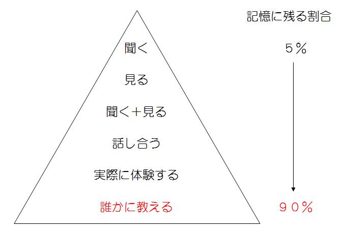 暗記方法、学習のピラミッド