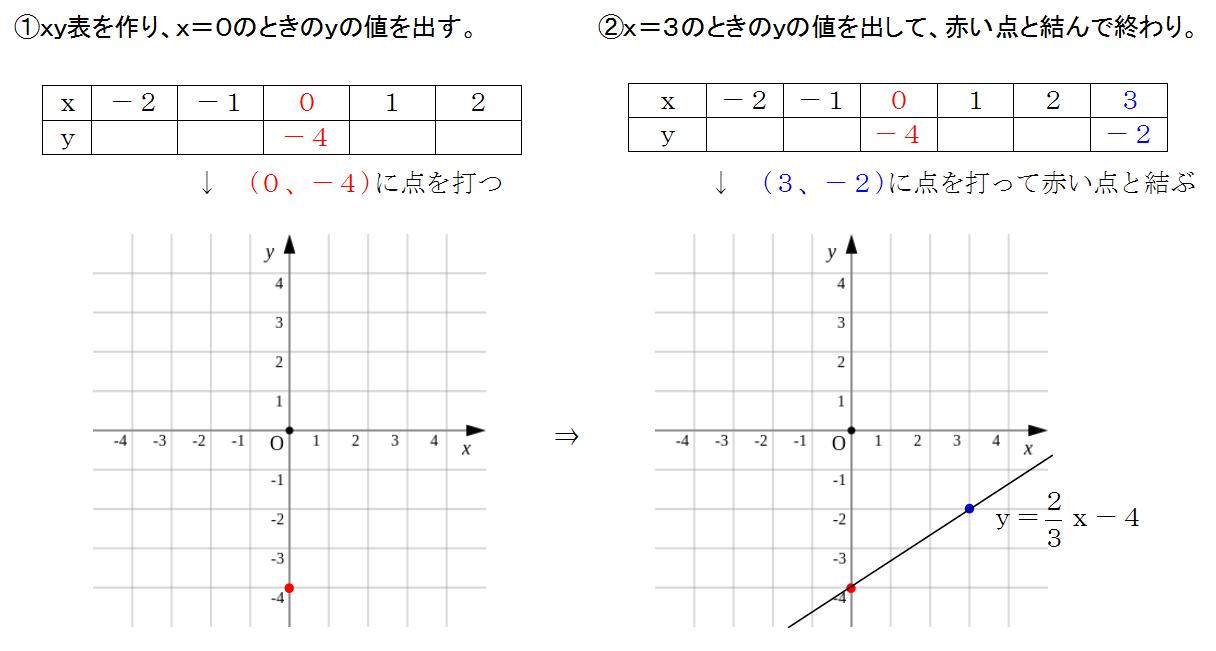 グラフ 数学 中学
