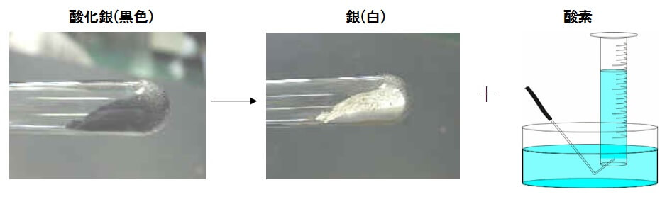 酸化銀の分解